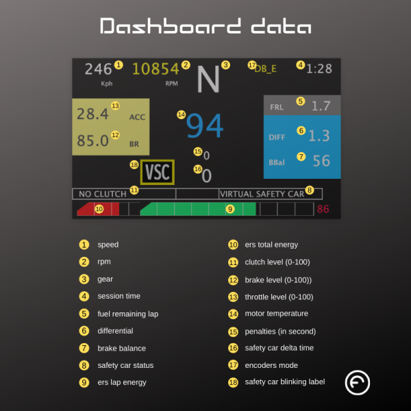Vettel 2020 second view dashboard data